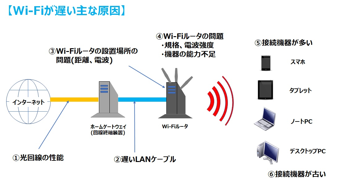 Wi-FIが遅い原因