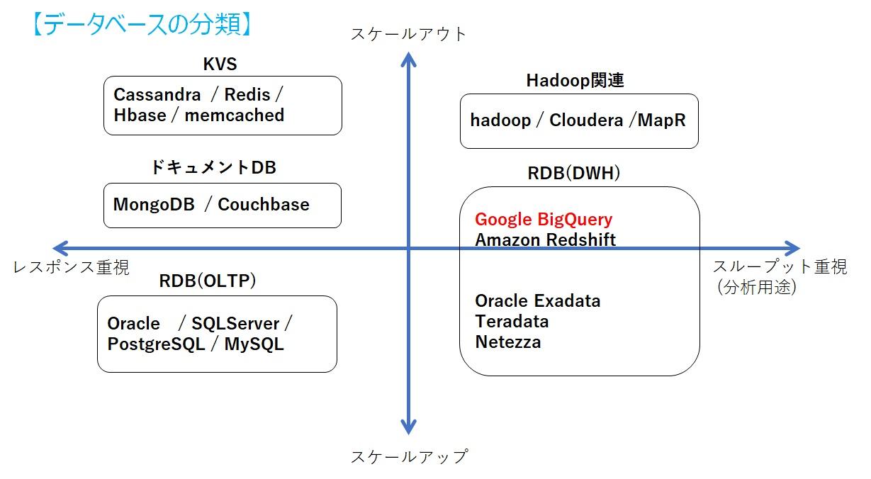 データベース分類