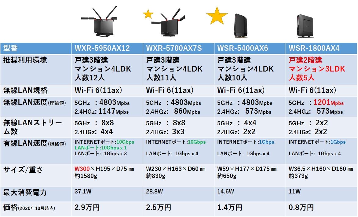 Wi-Fiルータ バッファロー比較