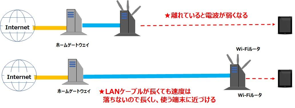 WiFiルータ LANケーブル