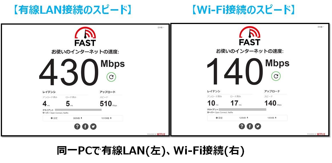 有線LAN vs WiFi スピード比較