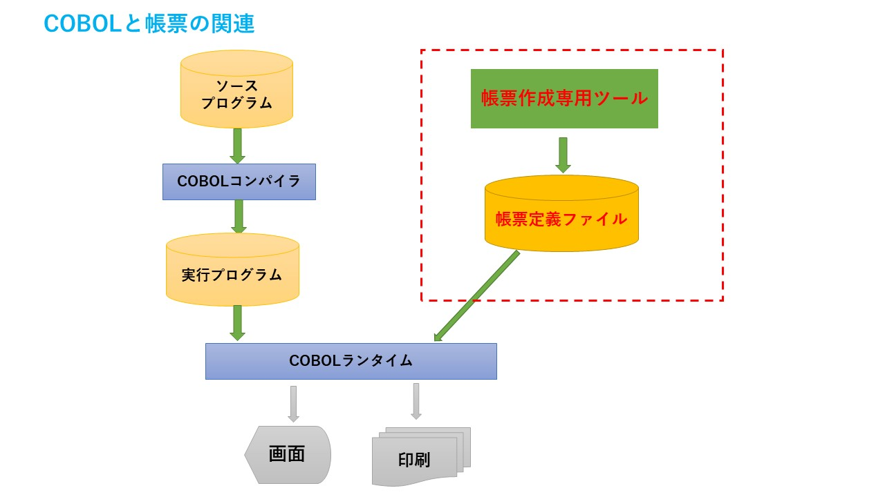 COBOL 帳票