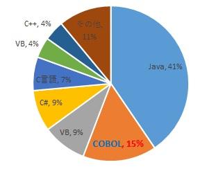 COBOL言語 利用率