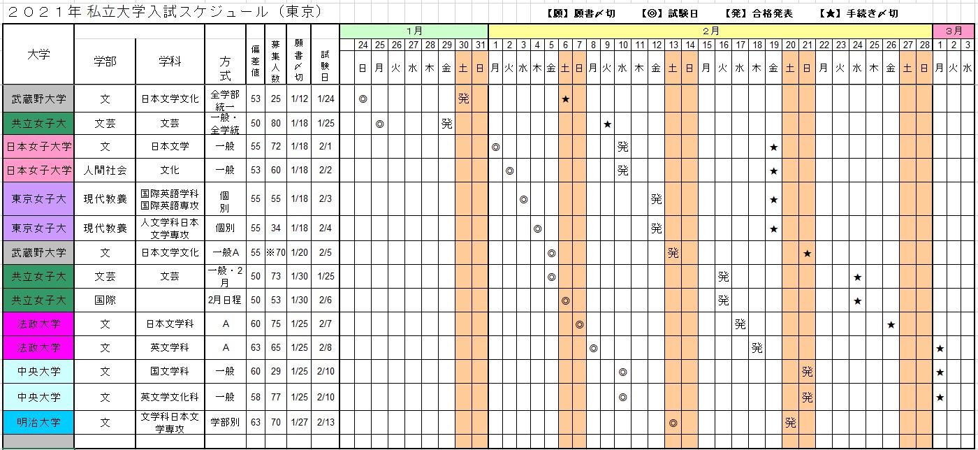 2021年私立文系女子(東京)