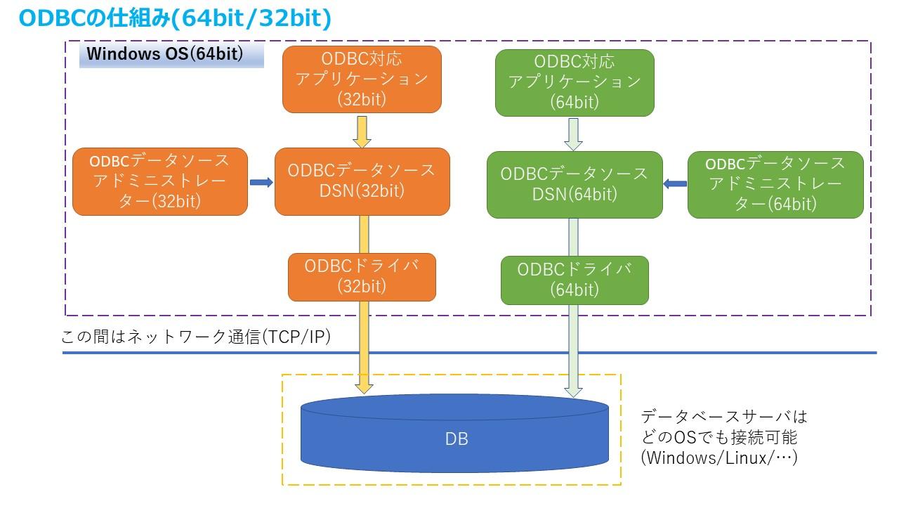 ODBC詳細32bit-64bit