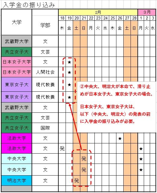私立大学 (東京)入学金-パターン2
