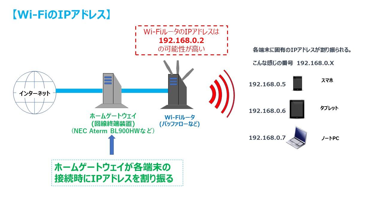 Wi-FiルータのIPアドレス