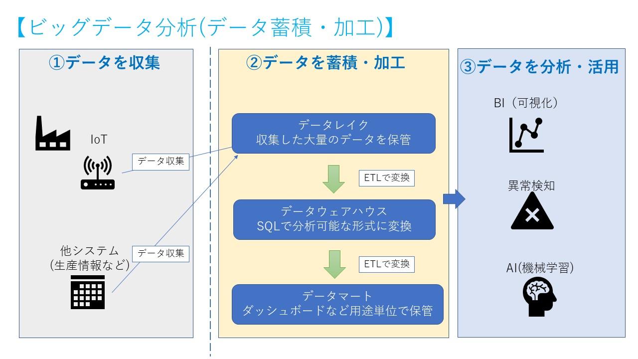 ビッグデータ分析-データ蓄積・加工