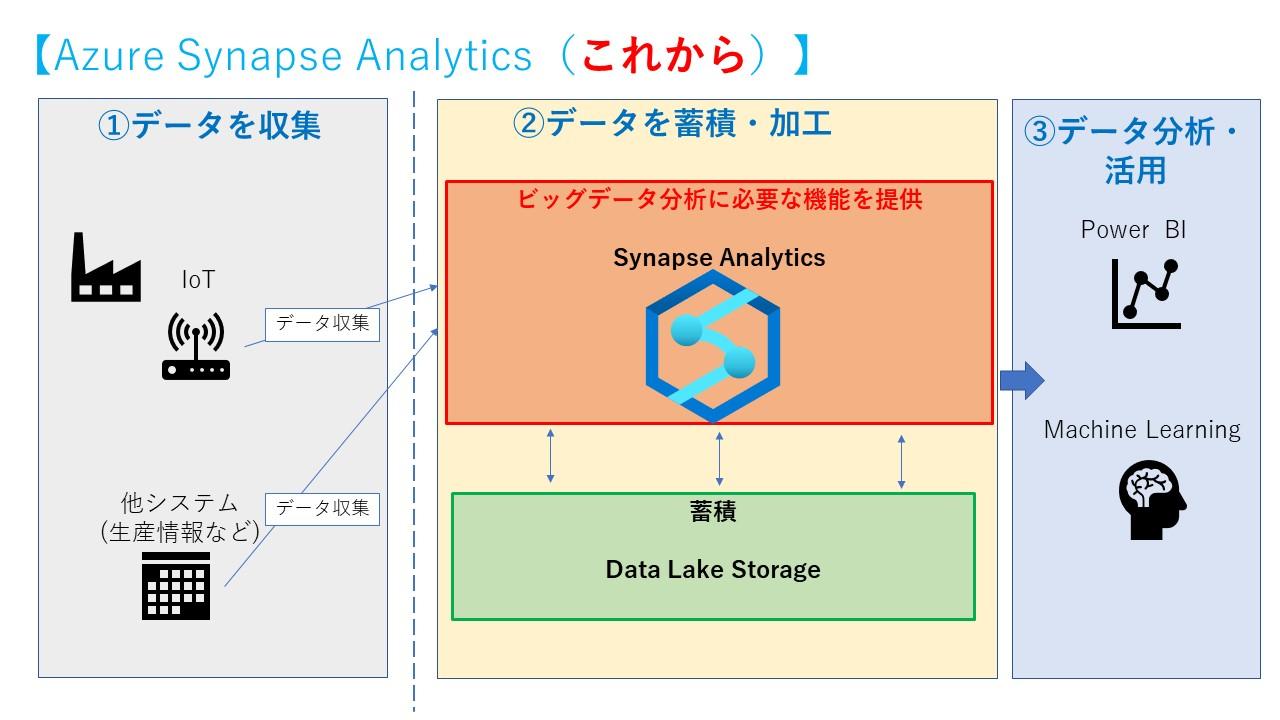 Azure Synapse Analytics (これから)