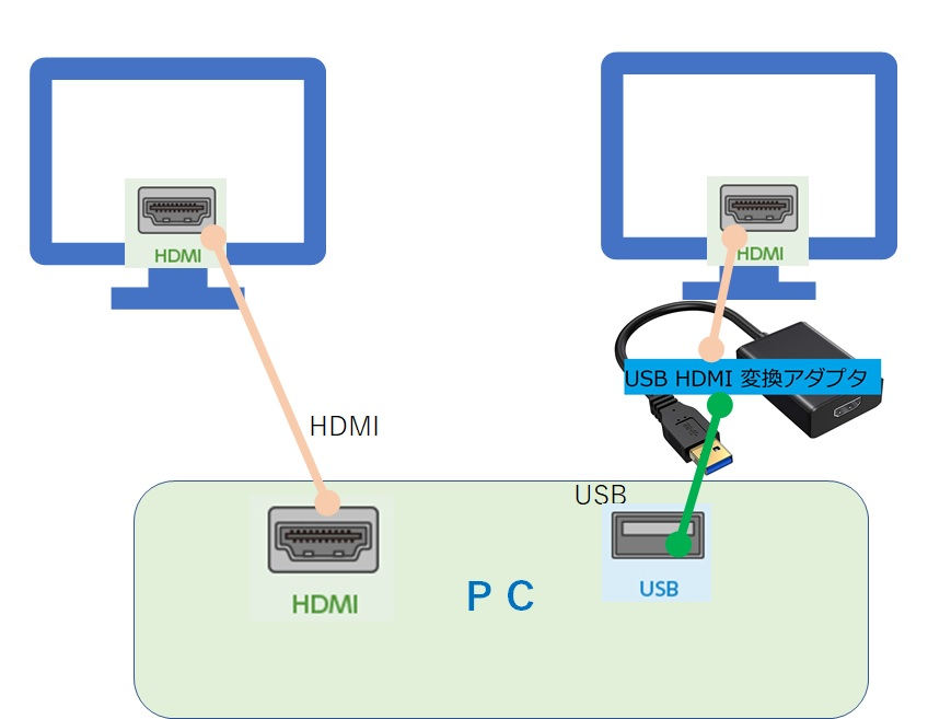 ディスプレイHDMI+HDMI接続