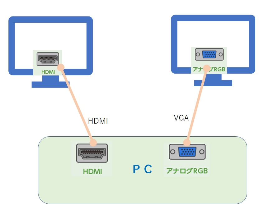 ディスプレイHDMI+VGA接続