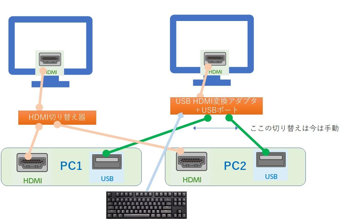 PC2台xディスプレイ2台接続