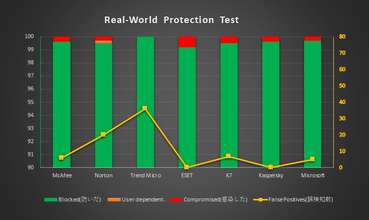 RealWorldProtectionTest