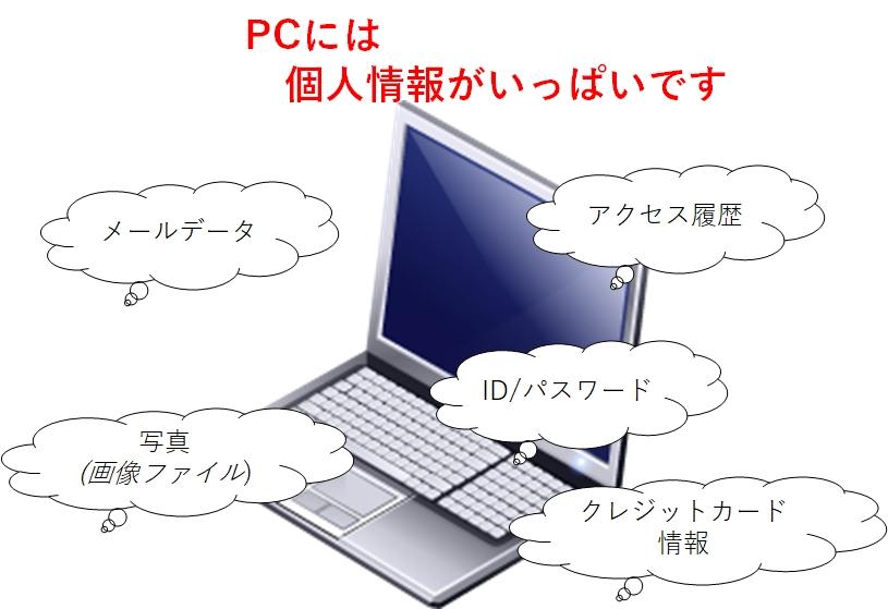 パソコンに個人情報